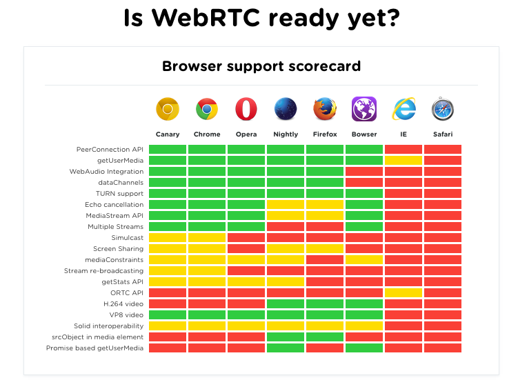 supportcardwebrtc