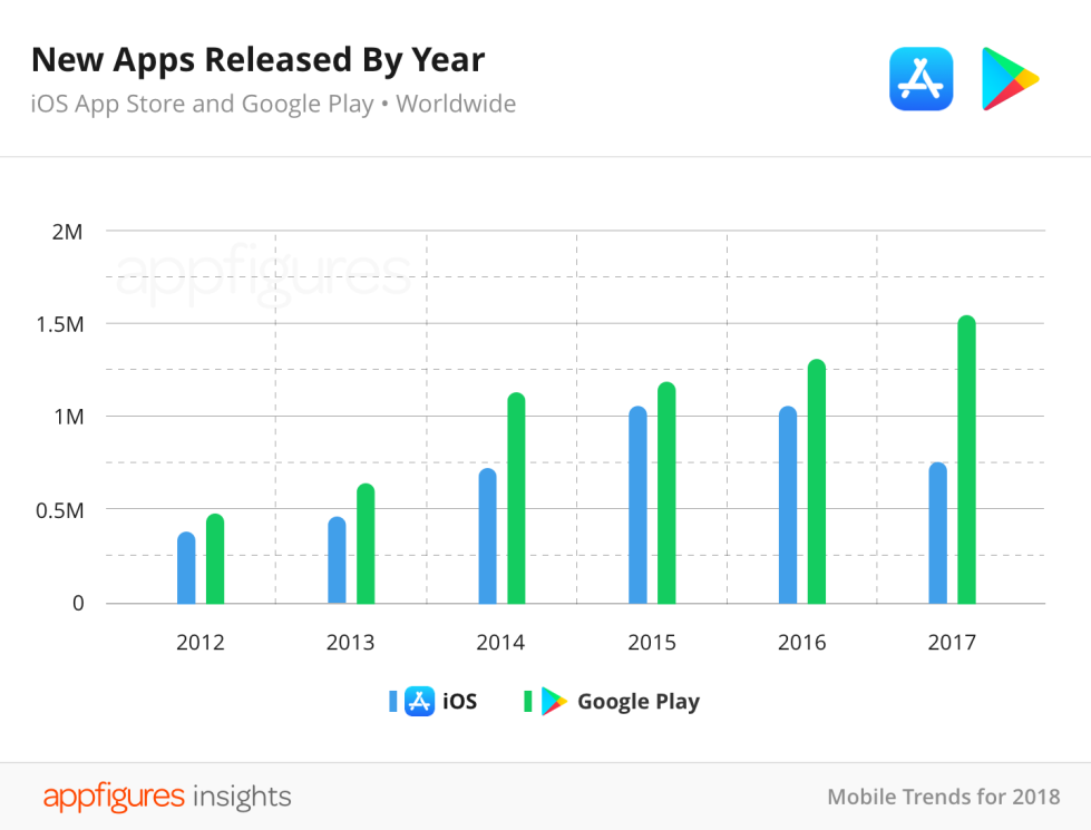 02-04-New-Apps-Released-by-Year@2x-1